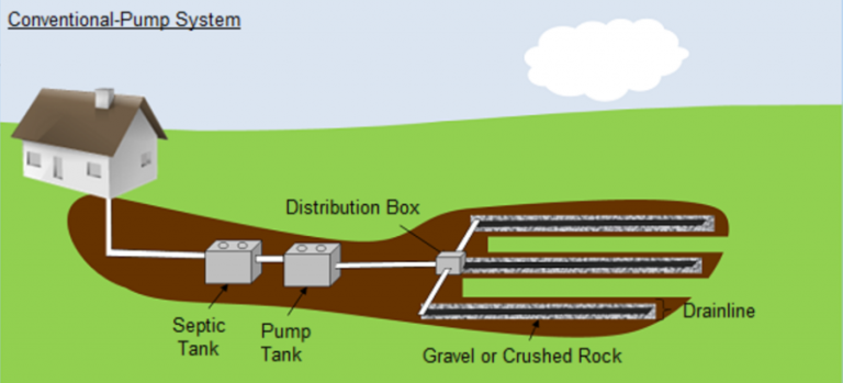 drawing of conventional-pump septic system