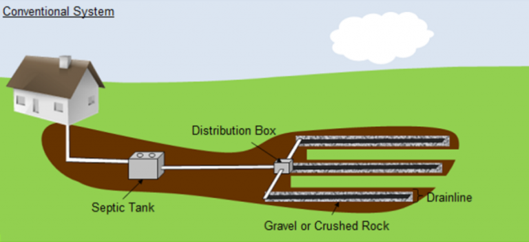 drawing of conventional gravity septic system