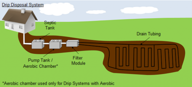 drawing of drip disposal septic systems