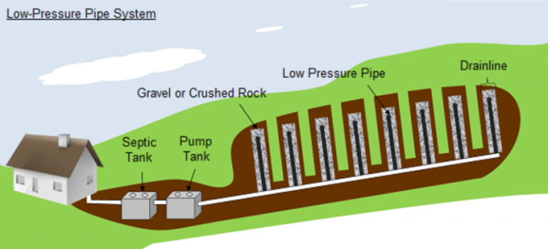 drawing of low-pressure pipe septic system