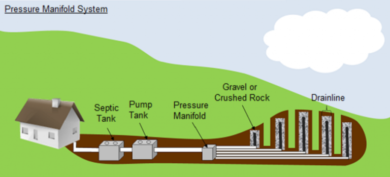 drawing of pressure manifold septic system